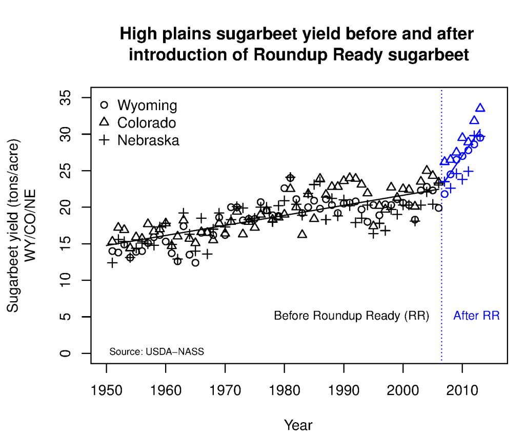 HighPlainsSugarbeetYield
