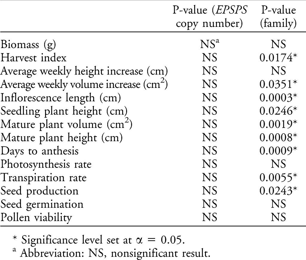Table 2 from Giacomini et al (2014).