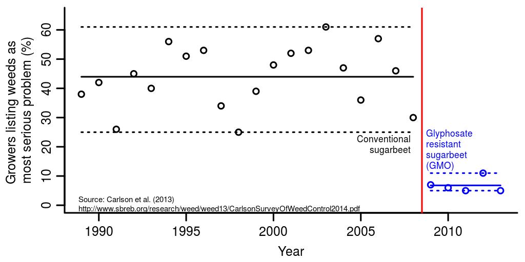 Data from Carlson et al. (2013).